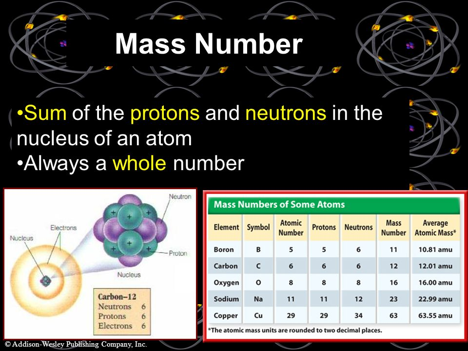 Mass Number Sum of the protons and neutrons in the nucleus of an atom