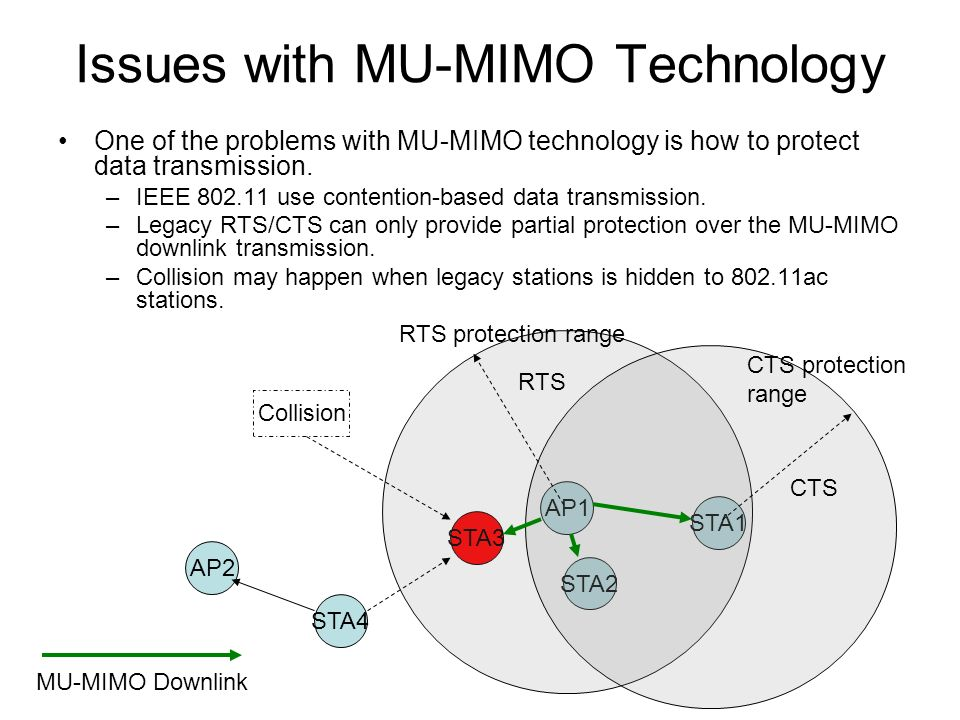 Issues with MU-MIMO Technology
