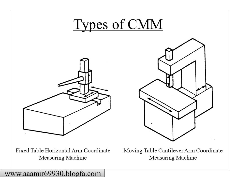 Basic Principles Of Coordinate Measuring Machines Ppt
