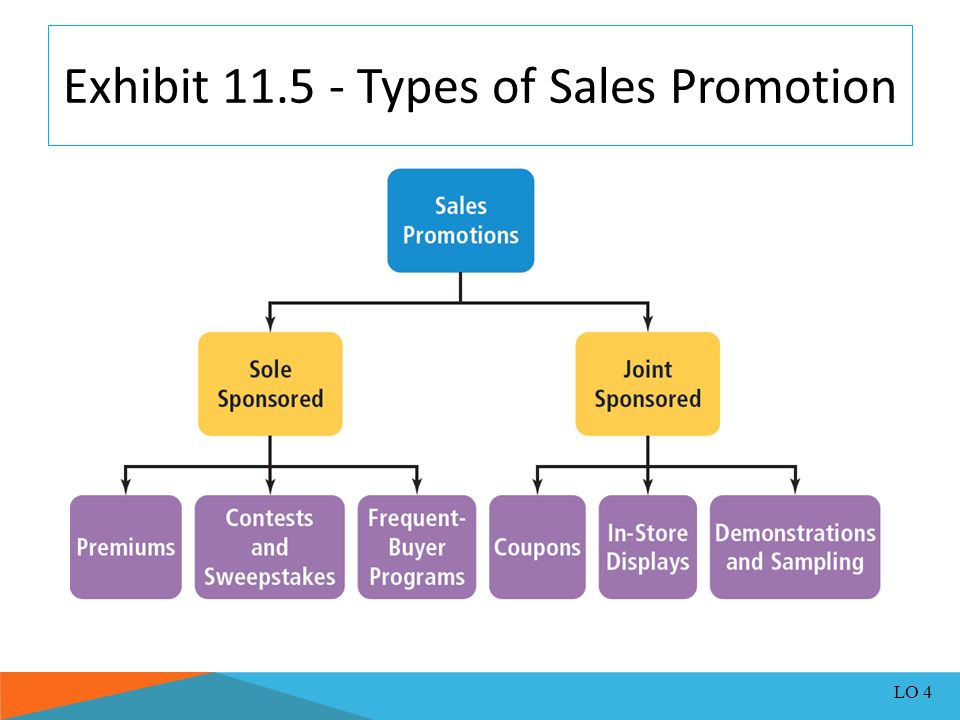 advertising personal selling coupons and sweepstakes are forms of advertising and promotion ppt video online download 498