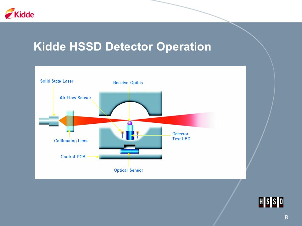 High Sensitivity Smoke Detection - ppt video online download
