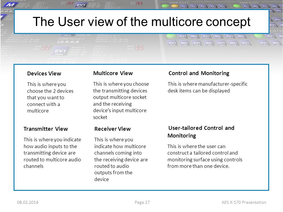 The User view of the multicore concept