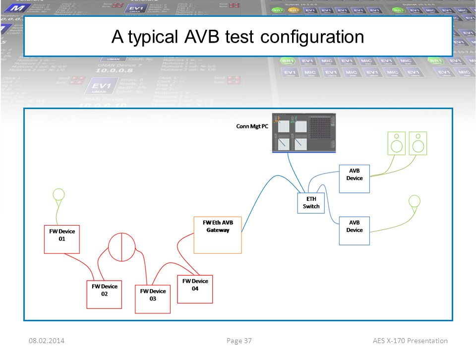A typical AVB test configuration