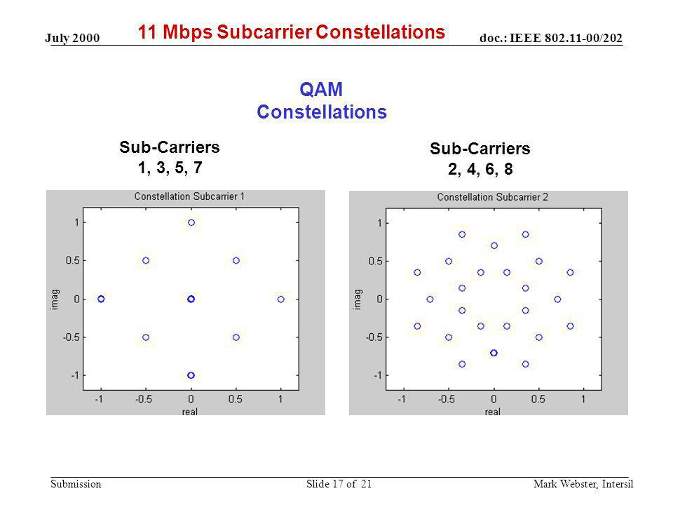 11 Mbps Subcarrier Constellations