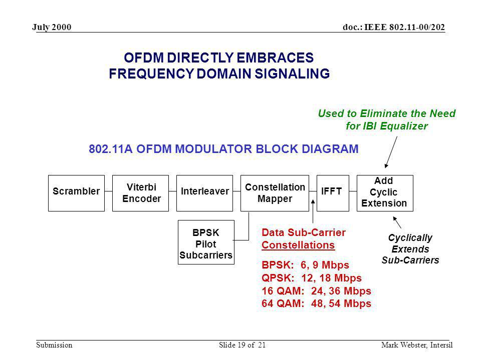 OFDM DIRECTLY EMBRACES FREQUENCY DOMAIN SIGNALING