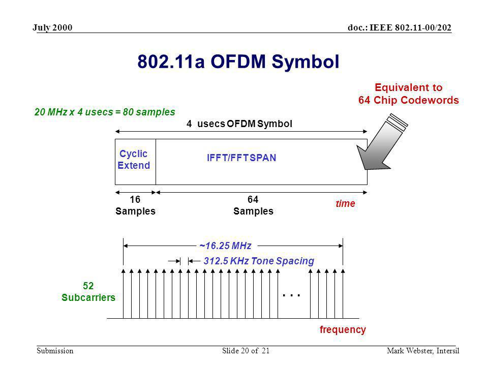 802.11a OFDM Symbol . . . Equivalent to 64 Chip Codewords July 2000