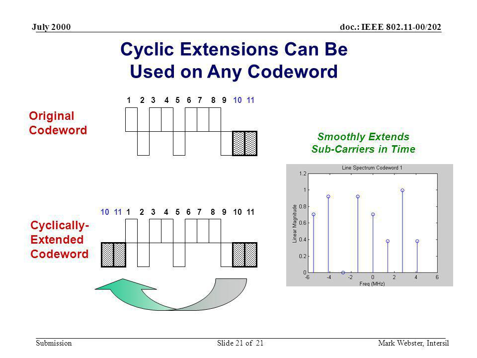 Cyclic Extensions Can Be