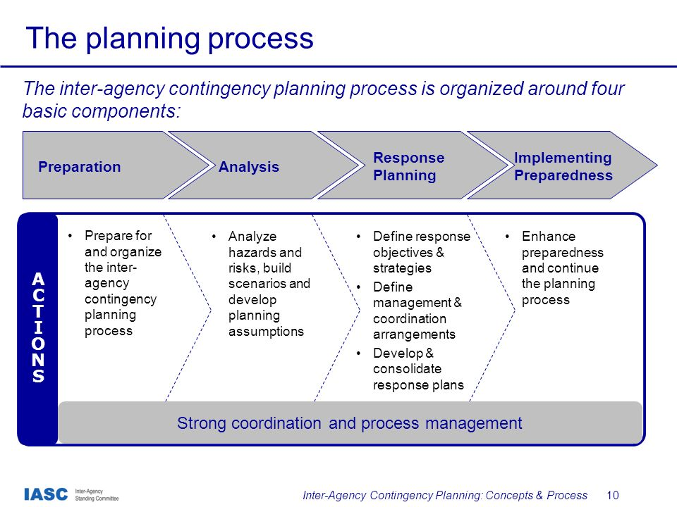 Inter-Agency Contingency Planning: Concepts & Process - ppt