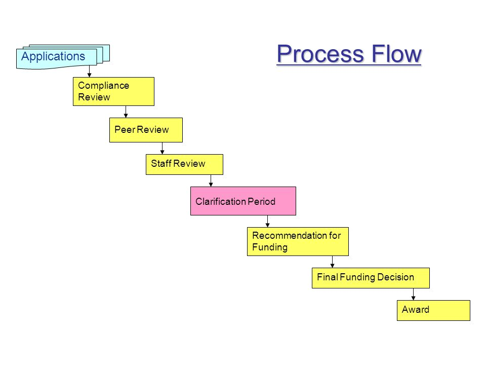 Process Flow Applications Compliance Review Peer Review Staff Review