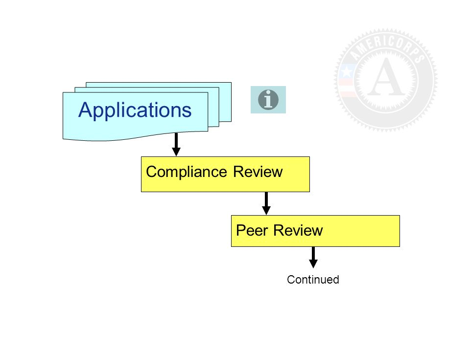 Applications Compliance Review Peer Review Continued