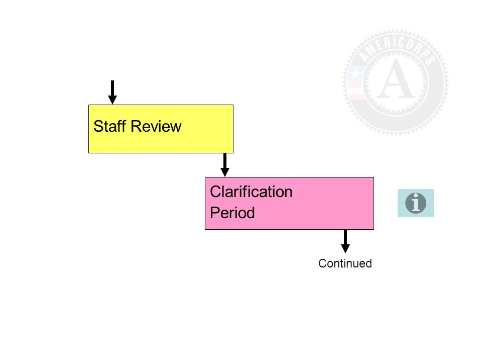 Staff Review Clarification Period Continued