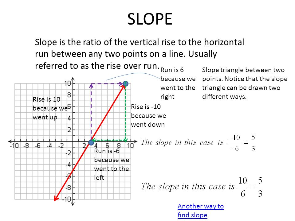 Slope And Rate Of Change Ppt Download