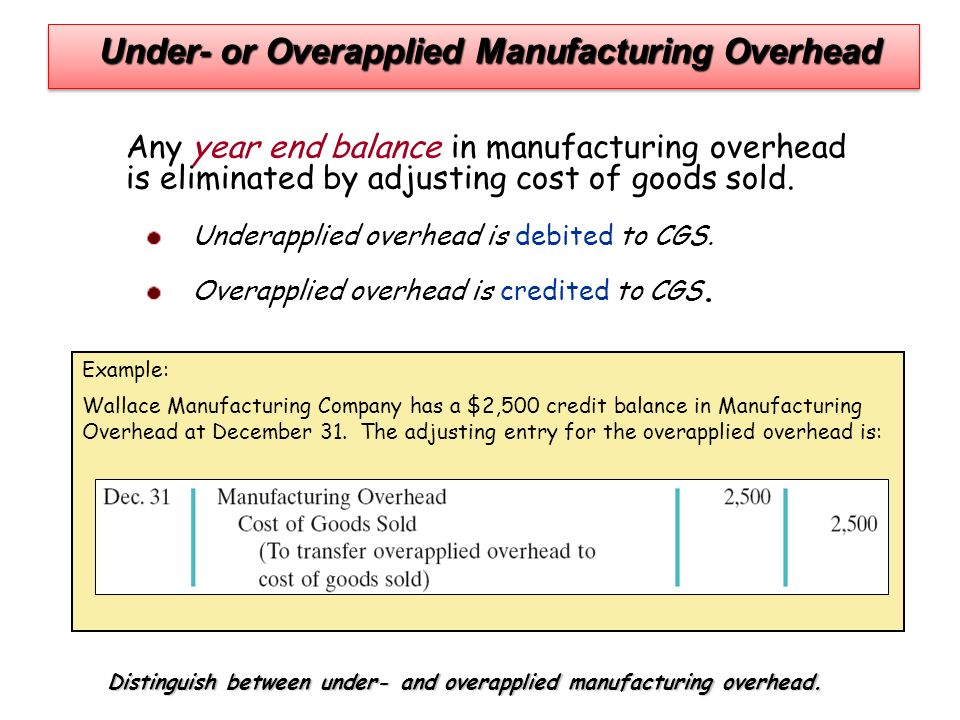 under- or overapplied manufacturing overhead at year-end is most commonly: