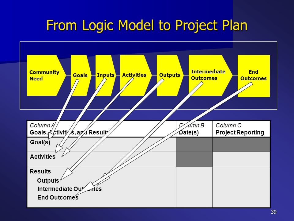 From Logic Model to Project Plan