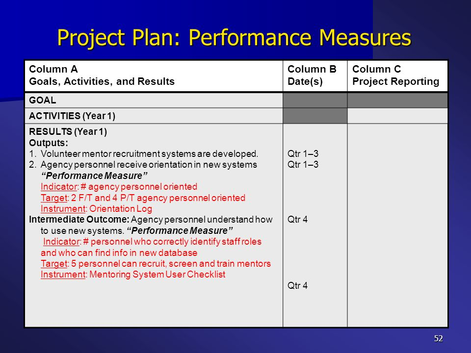 Project Plan: Performance Measures