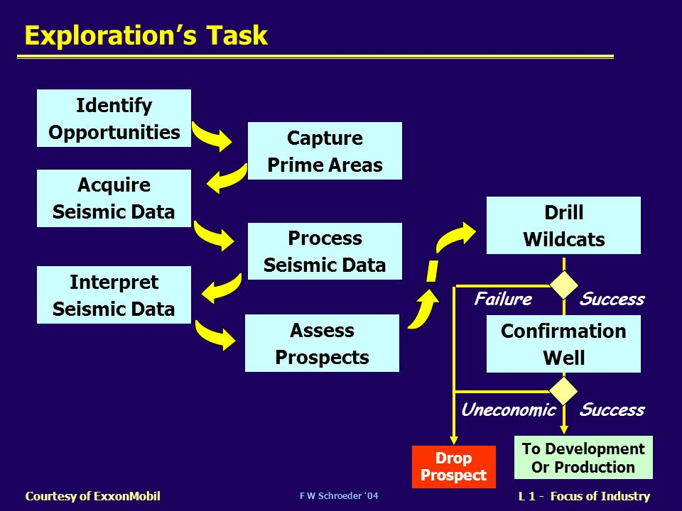 Exploration's Task Identify Opportunities Capture Prime Areas Acquire
