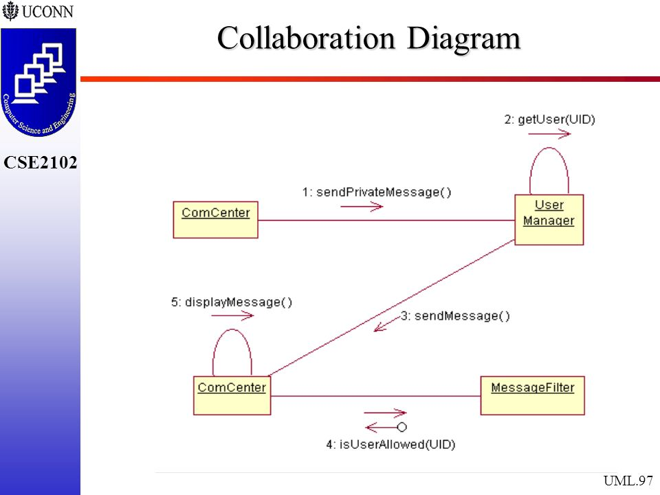 The unified modeling language ppt download 97 collaboration diagram ccuart Images