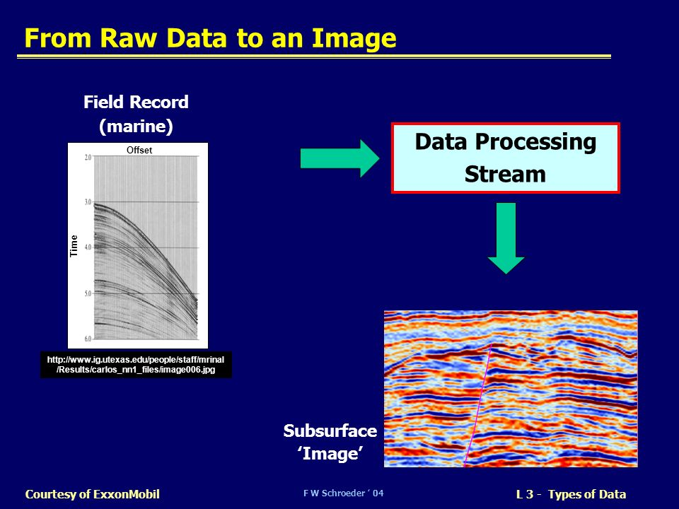 From Raw Data to an Image