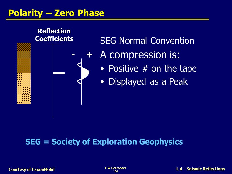 A compression is: Polarity – Zero Phase SEG Normal Convention