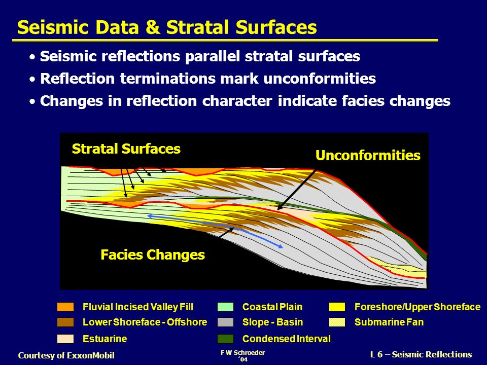 Seismic Data & Stratal Surfaces