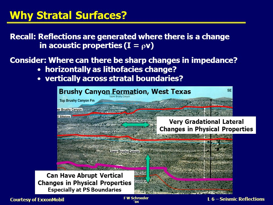 Why Stratal Surfaces Recall: Reflections are generated where there is a change in acoustic properties (I = rv)