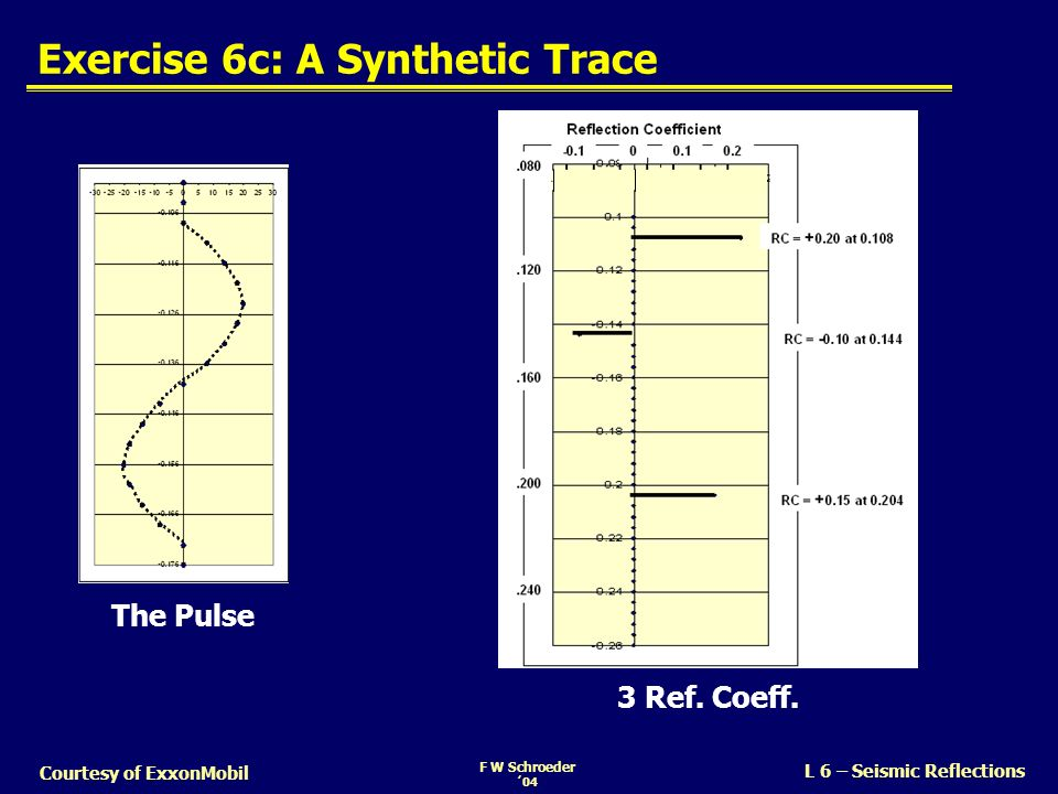 Exercise 6c: A Synthetic Trace