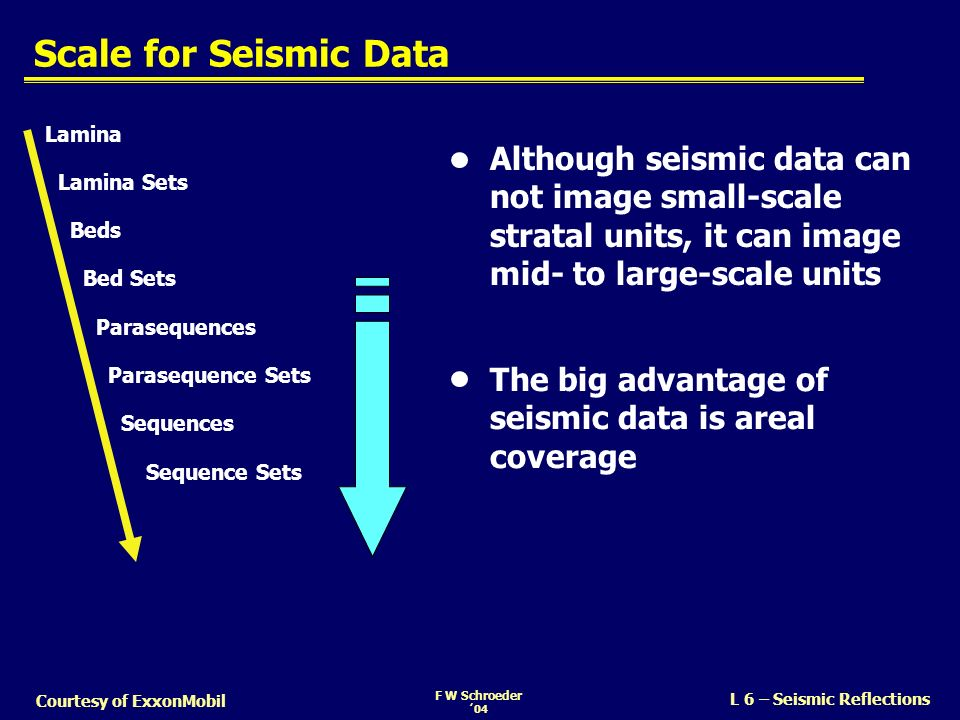 Scale for Seismic Data Lamina. Although seismic data can not image small-scale stratal units, it can image mid- to large-scale units.