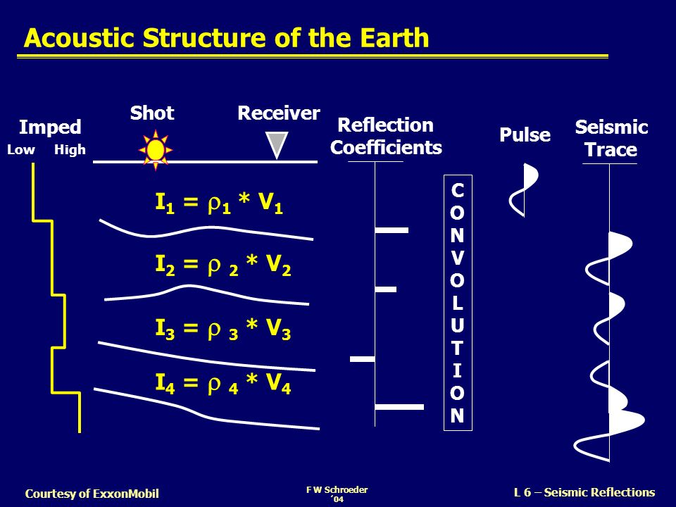 Acoustic Structure of the Earth