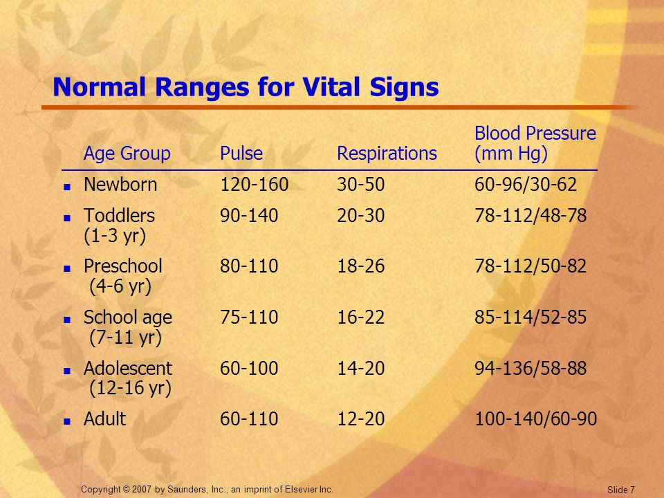 of signs vital Range adult