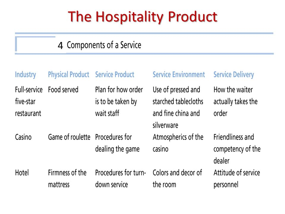 Analysis of tangible and intangible hotel service quality