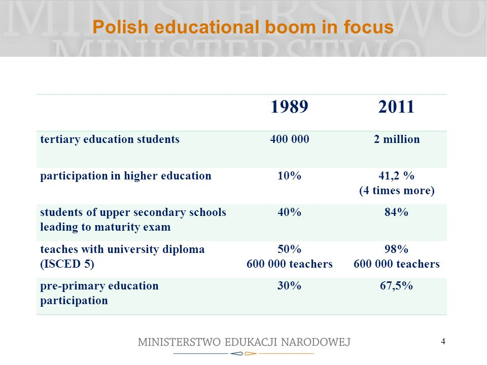 Polish educational boom in focus