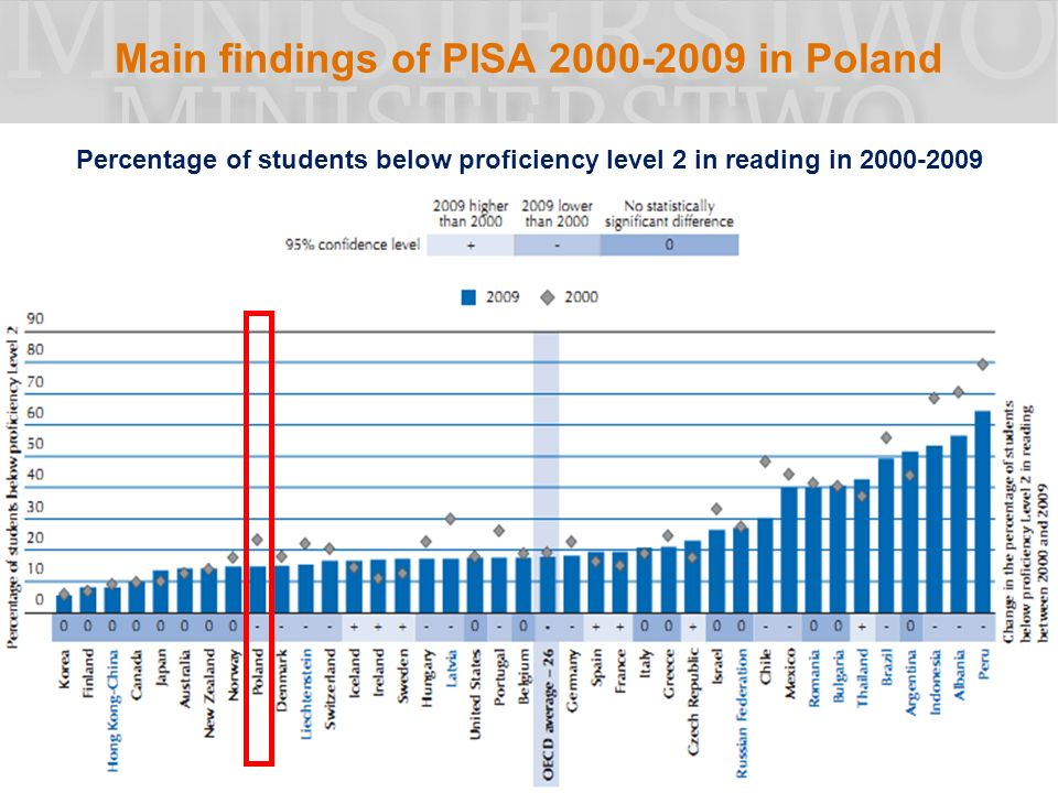Main findings of PISA in Poland