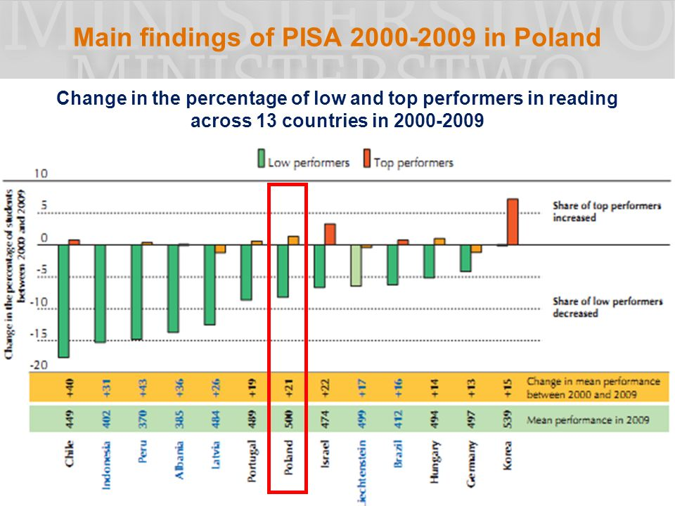 Main findings of PISA 2000-2009 in Poland