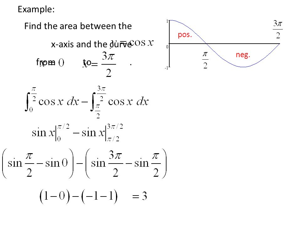 Find the area between the x-axis and the curve from to .