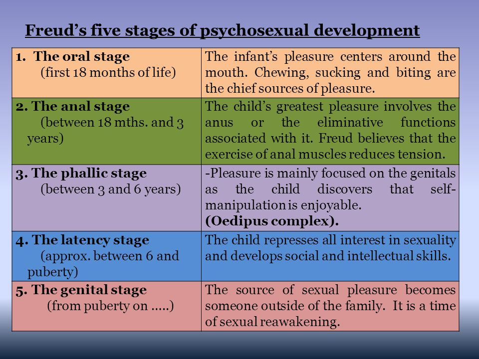 Five stages of psychosexual development