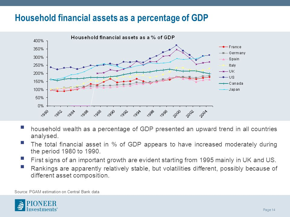 Household financial assets as a percentage of GDP