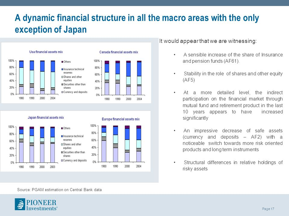 A dynamic financial structure in all the macro areas with the only exception of Japan