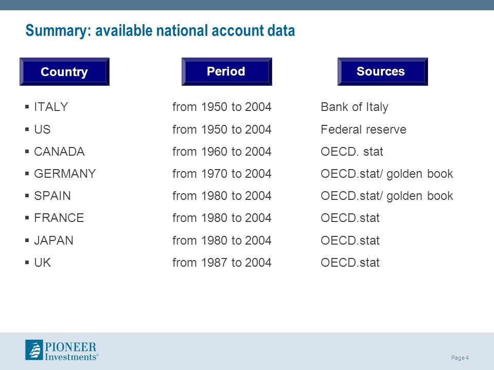 Summary: available national account data