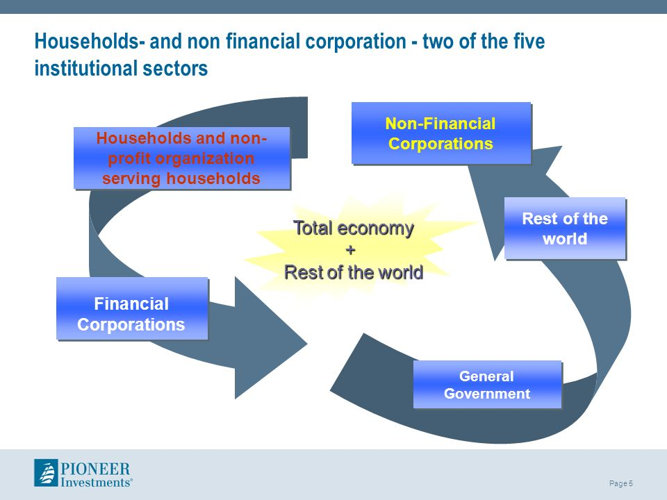 Financial Corporations