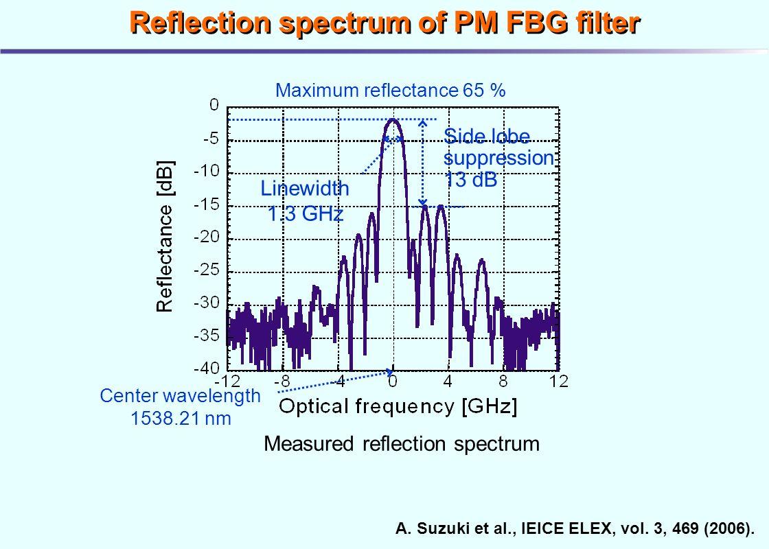 Eye Diagram Optical Fiber Communication Electrical Wiring Optics Advanced Technology For High Speed Light Absorption In Fibers Ppt