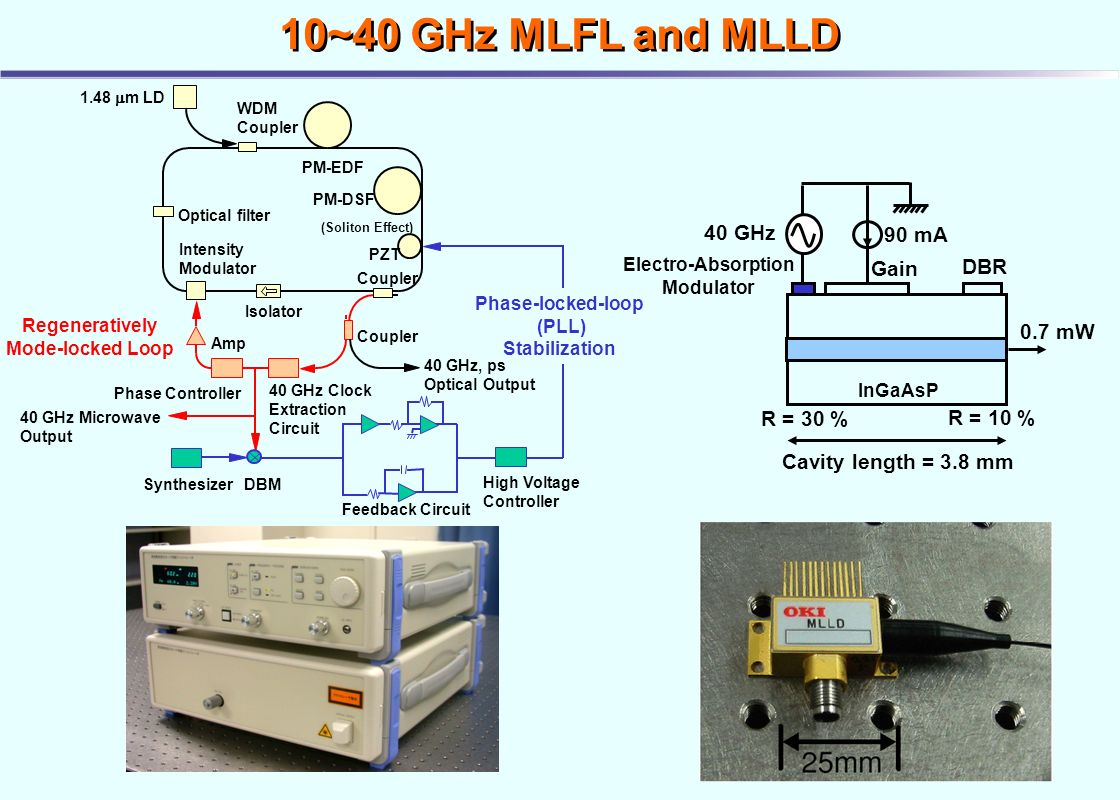 Advanced Optical Fiber Technology For High Speed Microwave Mechanical Timer Wiring Diagram 7 Regeneratively