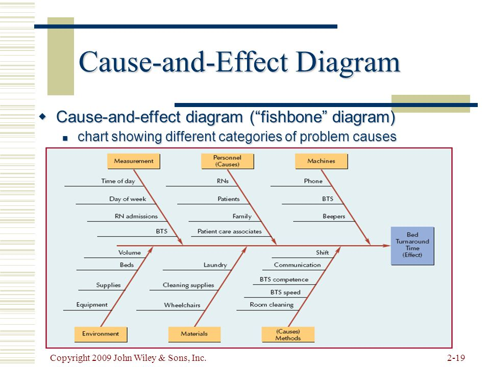 Beni asllani university of tennessee at chattanooga ppt video cause and effect diagram ccuart Image collections