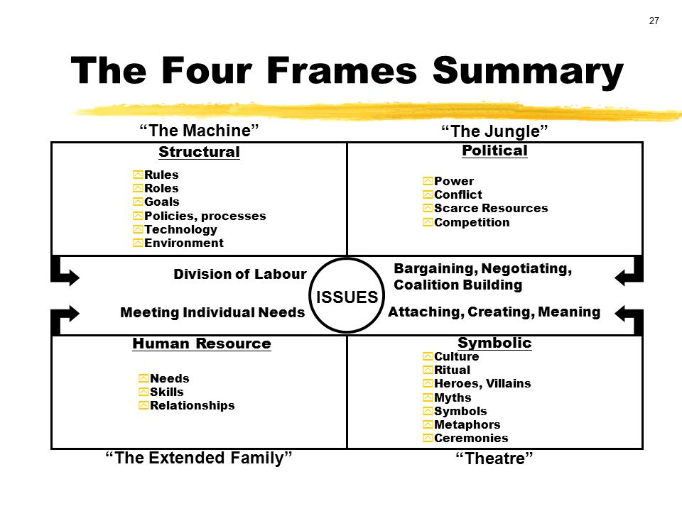 The Four Frames of Decision-Making. - ppt video online download