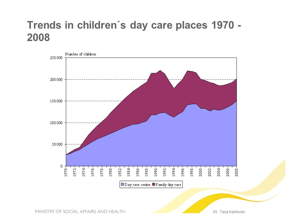 Trends in children´s day care places 1970 - 2008