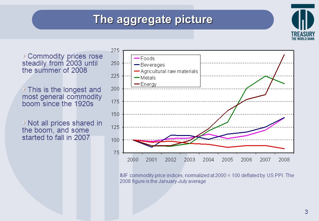 The aggregate picture Commodity prices rose steadily from 2003 until the summer of 2008.