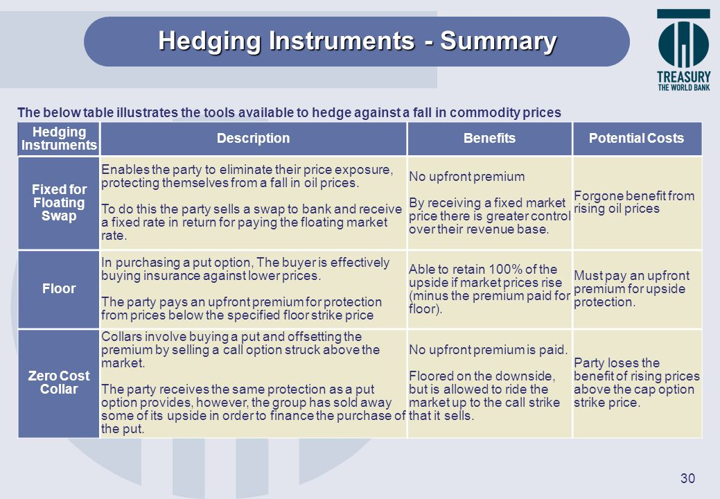 Hedging Instruments - Summary Fixed for Floating Swap