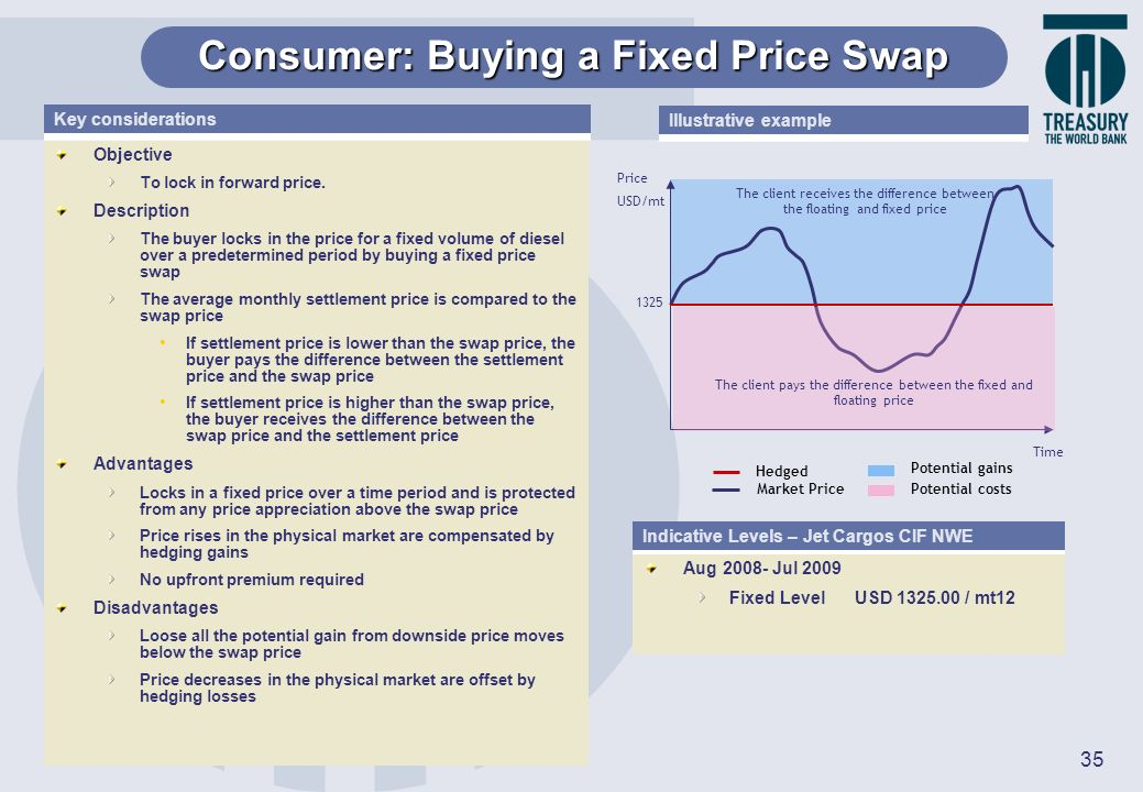 Consumer: Buying a Fixed Price Swap