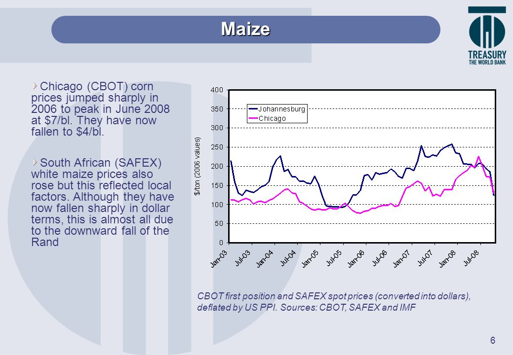 Maize Chicago (CBOT) corn prices jumped sharply in 2006 to peak in June 2008 at $7/bl. They have now fallen to $4/bl.