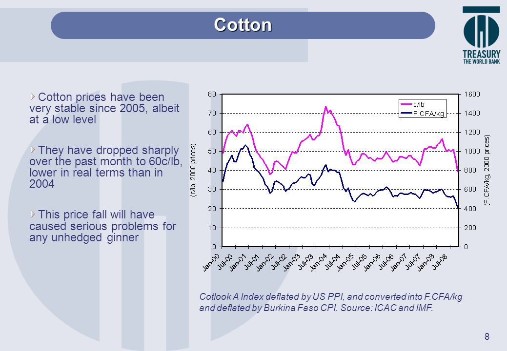 Cotton Cotton prices have been very stable since 2005, albeit at a low level.