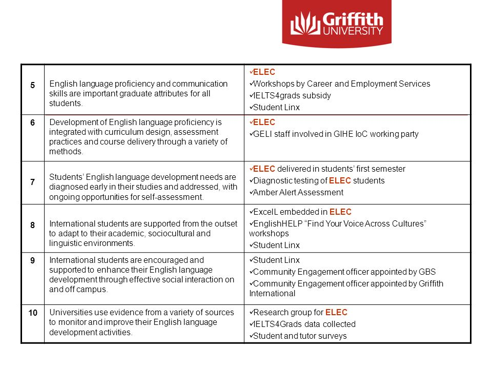 5 English language proficiency and communication skills are important graduate attributes for all students.